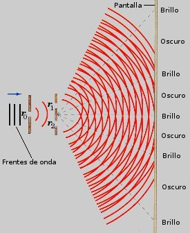 Optica fisica interferencia